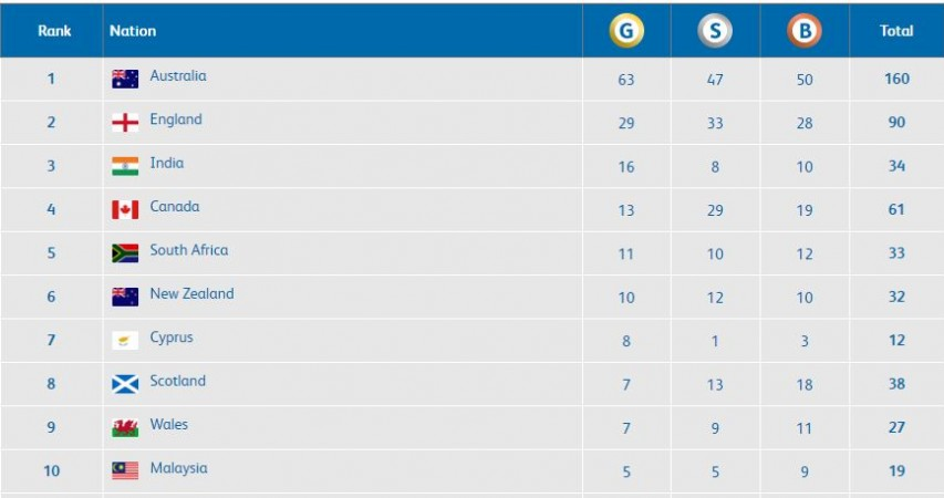 Gold Coast medal table