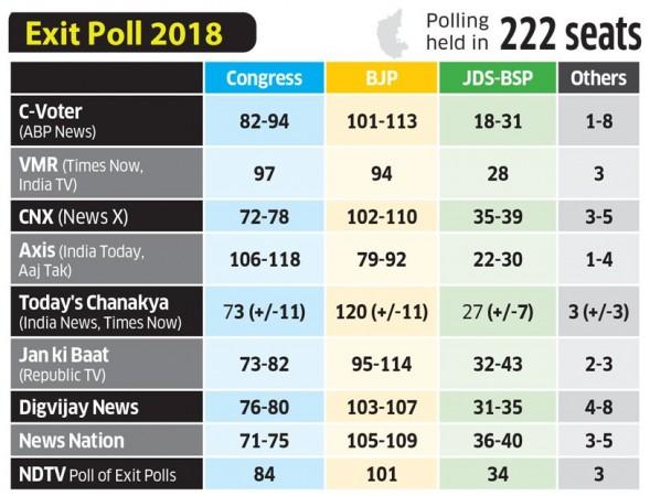 Karnataka assembly election 2018 exit poll results