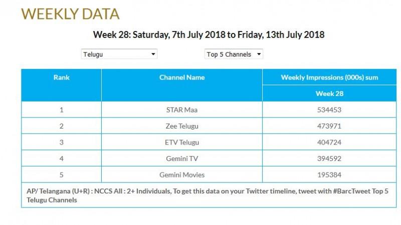 Top 5 Telugu TV Channels in week 28, 2018
