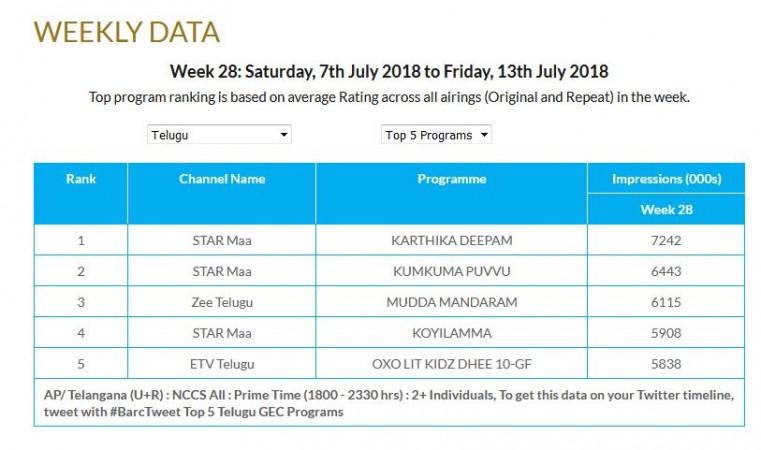 Top 5 Telugu TV programs in week 28, 2018