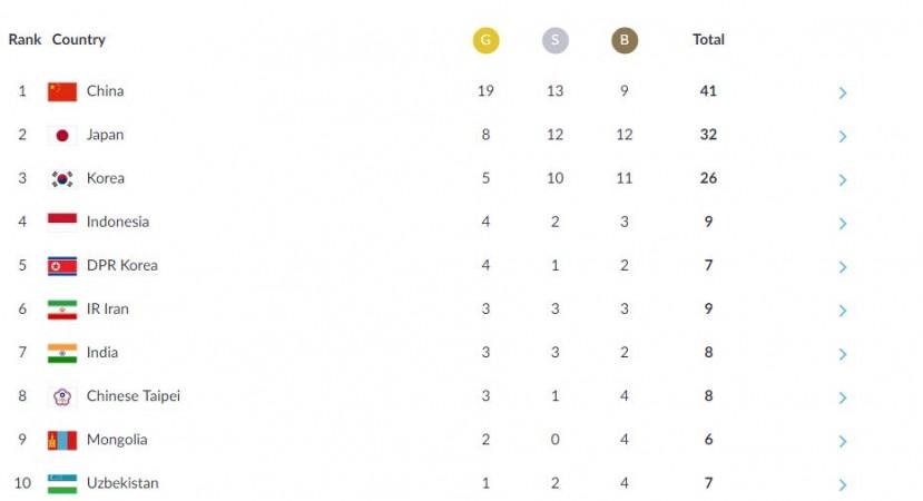 games medal doha qatar tally Asian