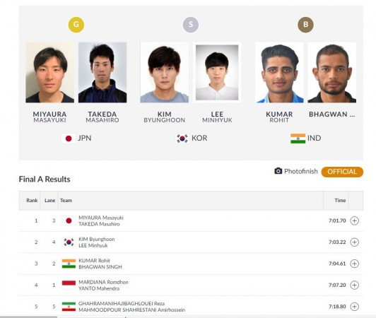 Asian Games results