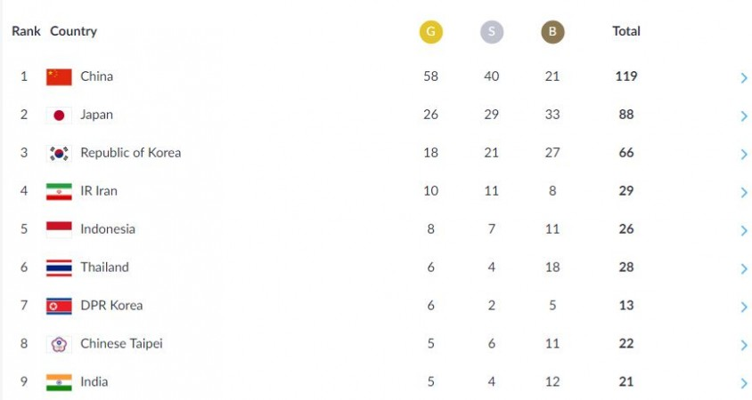 India medal table