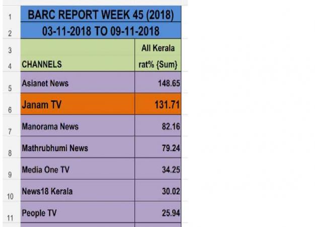 Sabarimala Impact: Kerala's pro-RSS Janam TV's viewership
