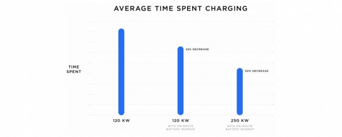 Tesla, V3, Supercharger, stations
