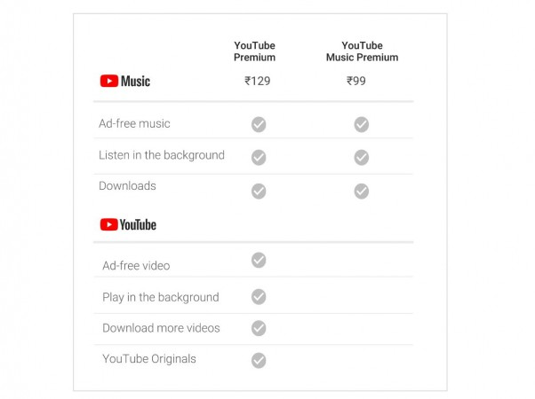 Google, YouTube Music, YouTube Premium