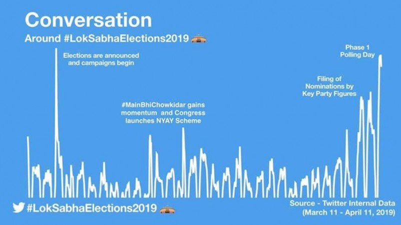 Twitter statistics: Lok Sabha elections 2019