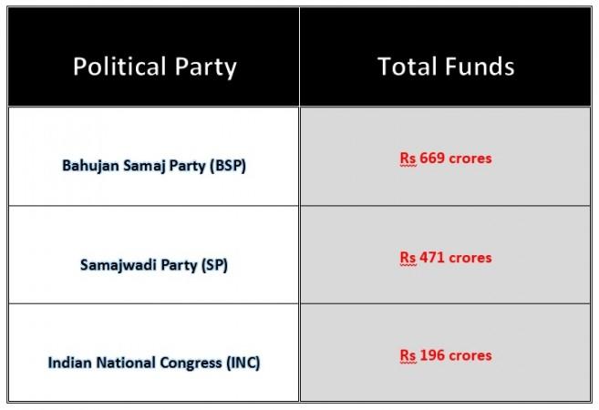 richest political parties