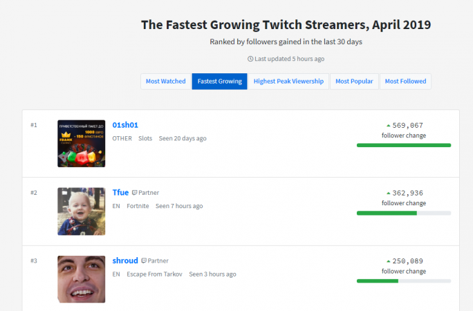 Twitch metrics for fastest growing accounts