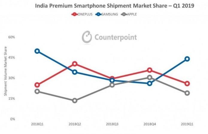 Samsung Topples OnePlus, holding pole position in premium segment