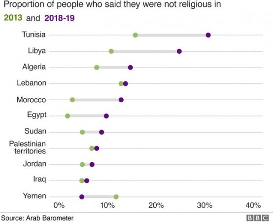 BBC survey-Arab