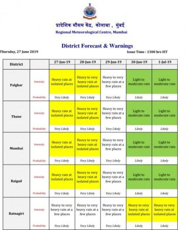 regional met department Mumbai