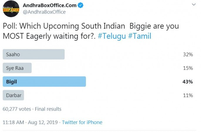 Most Awaited South Indian Movies 2019 - Poll