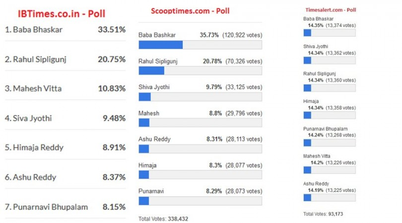 Bigg Boss Telugu 3 vote count - online results