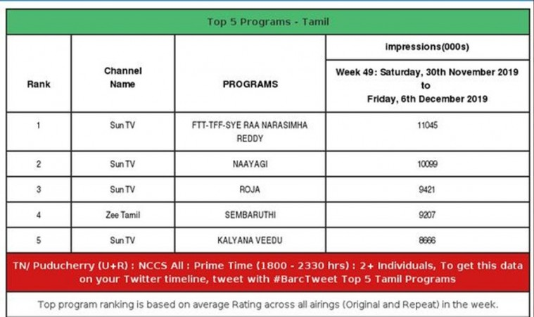Sye Raa Narasimha Reddy Tamil version TV impressions