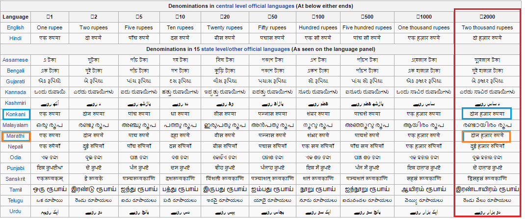 Denominations in 15 state level/other official languages (As seen on the language panel)