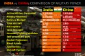 Threat to India as China surpasses all other nations in key military technology