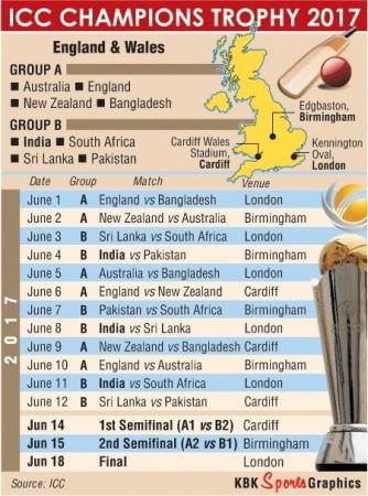 ICC Champions Trophy 2017 graphic