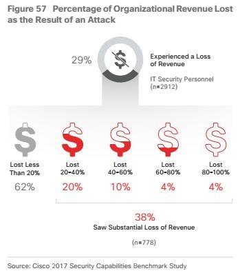Revenue loss
