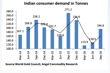 gold prices, gold outlook 2017, gold demand in india, import duty on gold, budget 2017, india news, gold etf