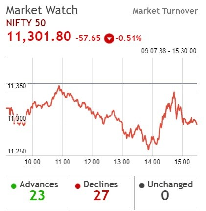 NIfty teeters on 11,300 level