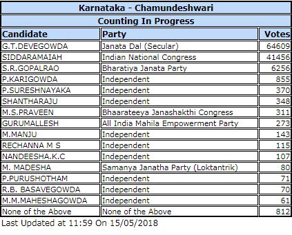 KARNATAKA ASSEMBLY ELECTIONS