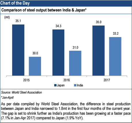 steel production in india, steel production japan, steel exports by india, steel imports by india, india news, steel, tata steel, factory, iip, indian economy, gdp