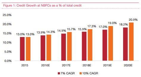 Credit growth at NBFCs