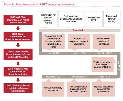 NBFC regulatory framework
