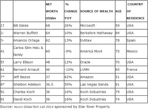 Hurun Global Rich List 2014
