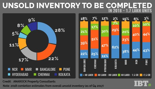 Unsold inventory to be completed in 2018