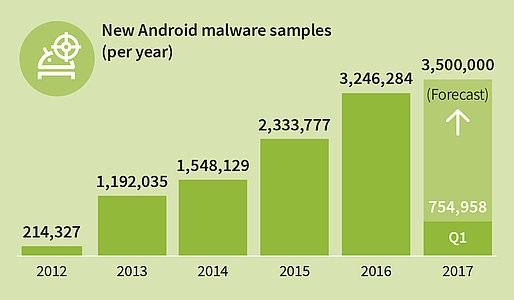 Malware targeting Android