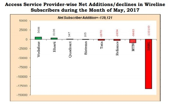 Graphical representations of service provider-wise net additions