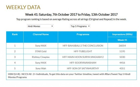Baahubali 2 sets historic TV Ratings record: SS Rajamouli