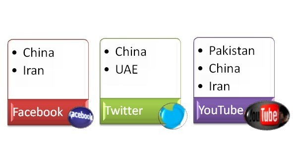 List of few Countries that have completely banned social media sites like Facebook, Twitter and YouTube