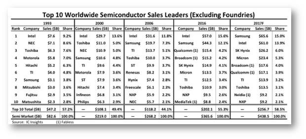 Global semiconductor market share