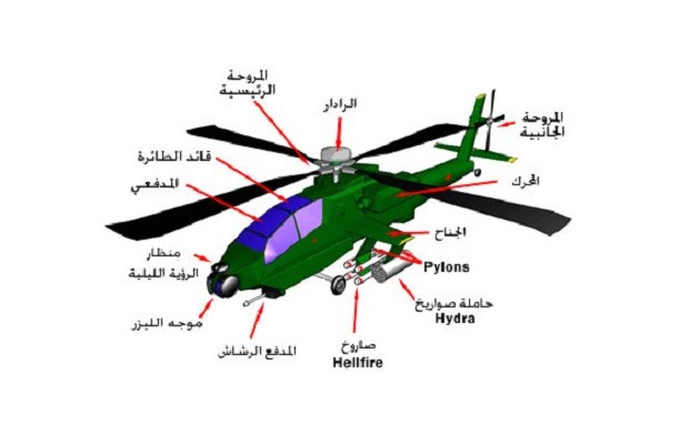 A diagram in the guide shows the vulnerable points in the Apache helicopters.