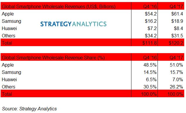 Smartphone revenue Q4 2017