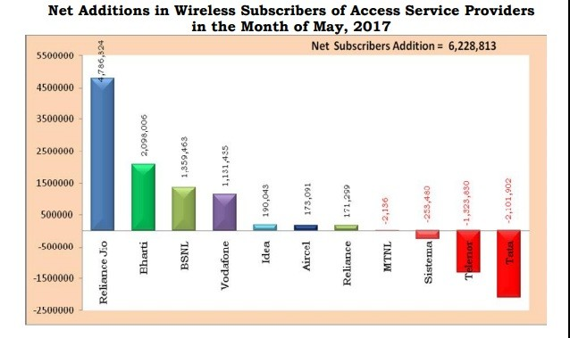 Net Additions in Wireless Subscribers in May