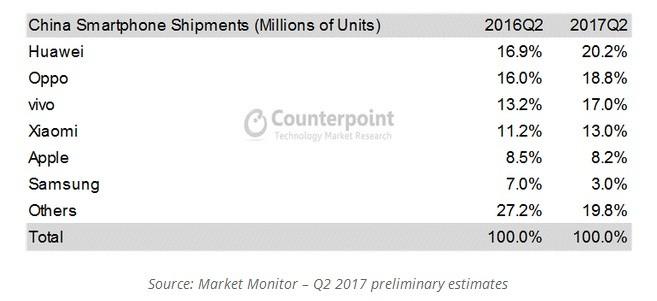 Percentage of OEM Smartphone Shipment Share in Q2 2017