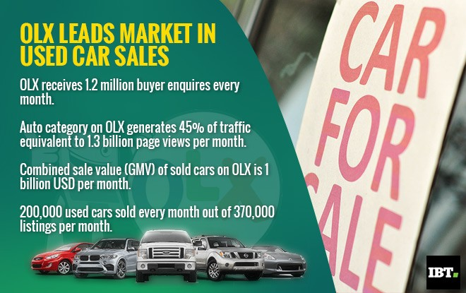 72% of used cars in India sold on Olx: Report - IBTimes India