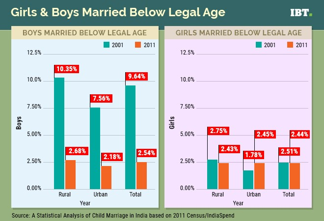 Girls and boys marrying before legal age