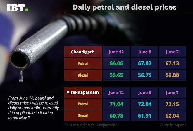 petrol, diesel, petrol price, diesel price, daily petrol price, daily diesel price, petrol pump, petrol dealers strike, ioc, hpcl, bpcl
