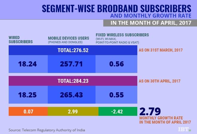 Indian broadband subscribers