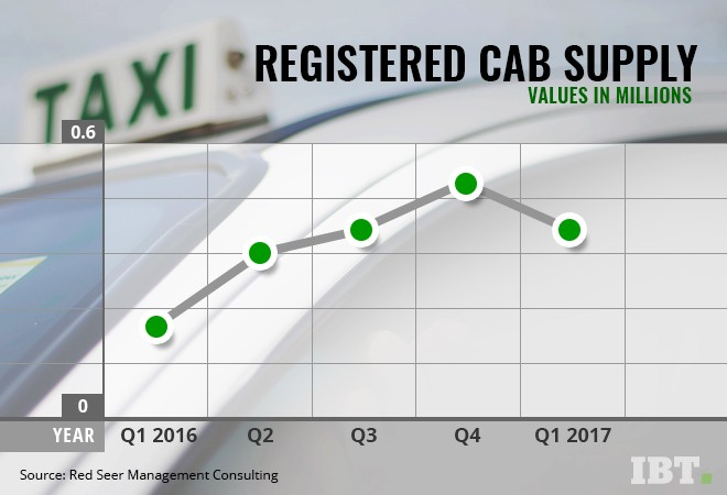 Cab driver supply in taxi market