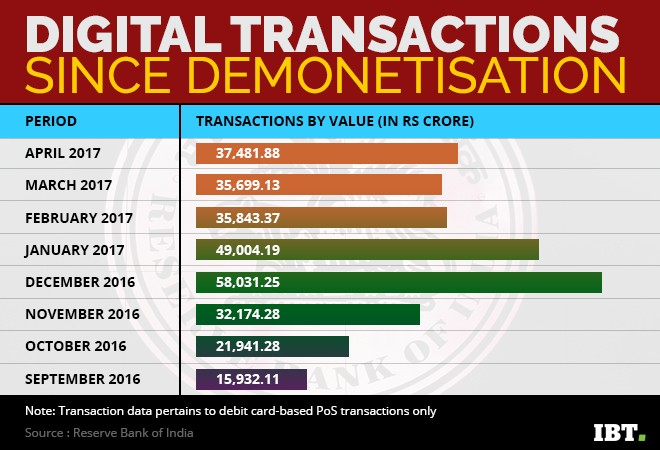 Digital transactions since demonetisation