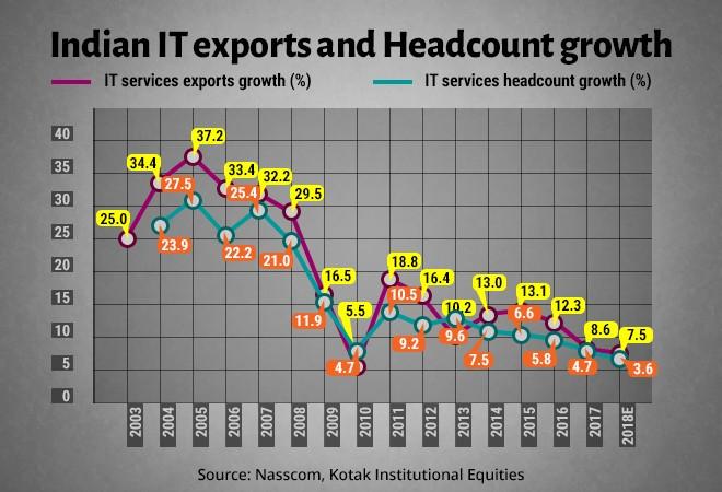 India IT exports vs headcount growth