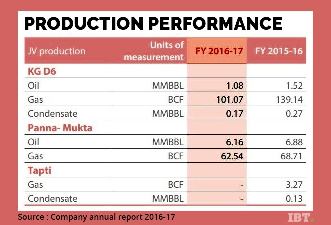 Reliance production 2016-17
