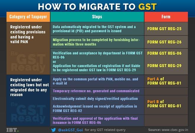 gst, gst rates, gst procedure, gst registration, how to register under gst, gst queries, gst querries