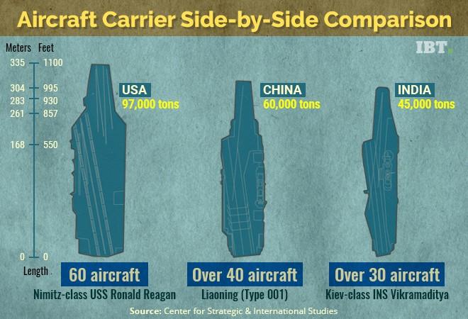 China India aircraft carrier